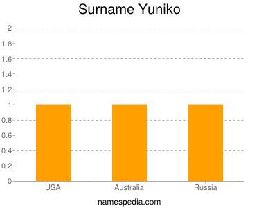 Surname Yuniko