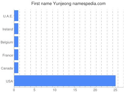 Given name Yunjeong