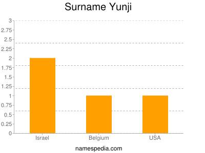 Surname Yunji