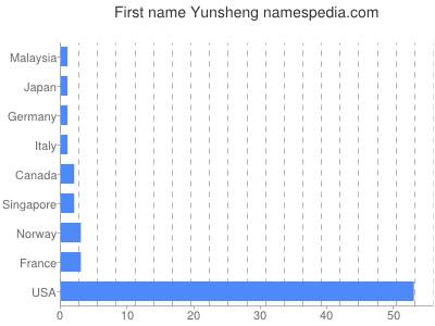 Given name Yunsheng