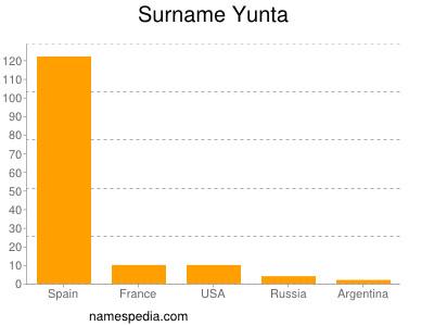 Surname Yunta