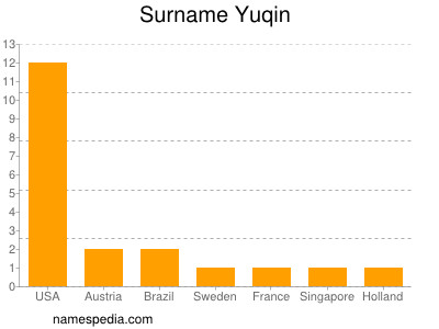Surname Yuqin