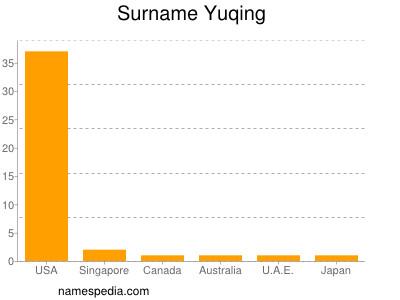 Surname Yuqing