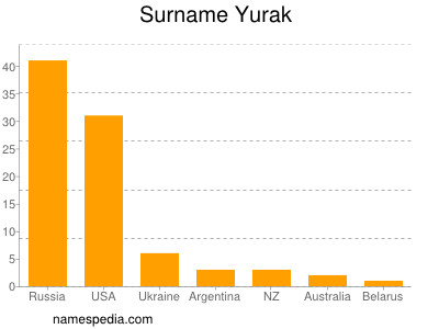 Surname Yurak