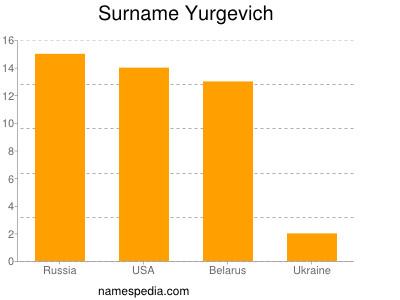Surname Yurgevich
