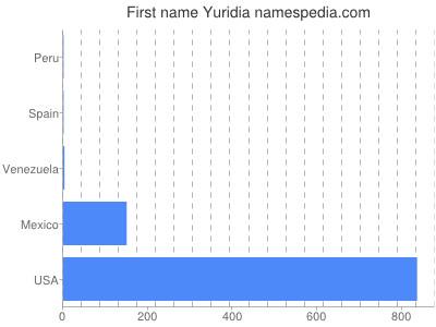 Given name Yuridia