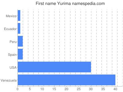 Given name Yurima