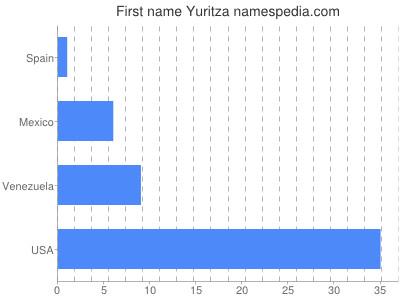 Given name Yuritza