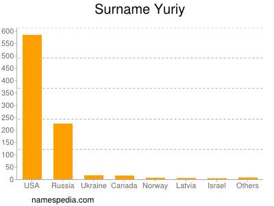 Surname Yuriy