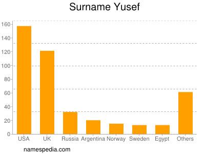 Surname Yusef