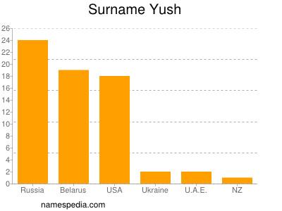 Surname Yush