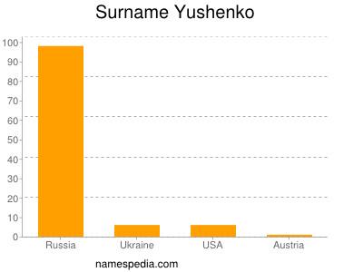 Surname Yushenko
