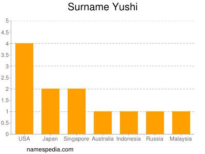Surname Yushi