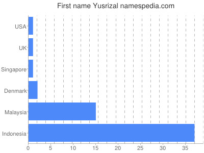 Given name Yusrizal
