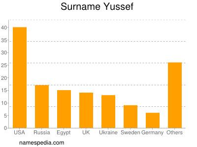 Surname Yussef