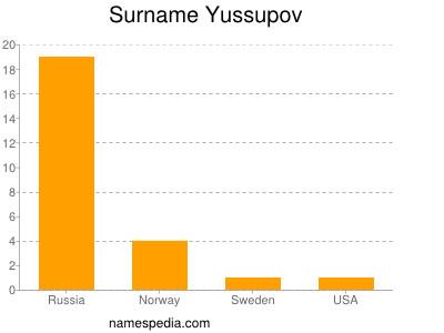 Surname Yussupov