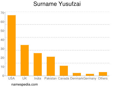 Surname Yusufzai