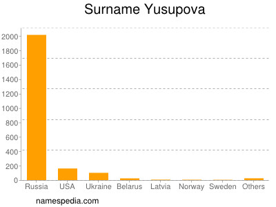 Surname Yusupova