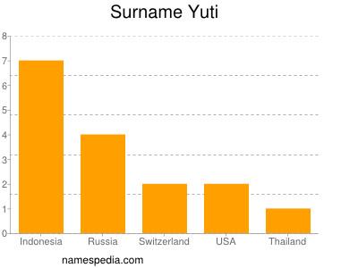 Surname Yuti