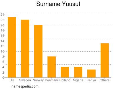 Surname Yuusuf