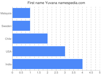 Given name Yuvana