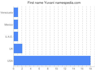 Given name Yuvani