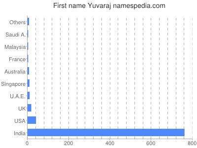 Given name Yuvaraj