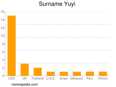 Surname Yuyi