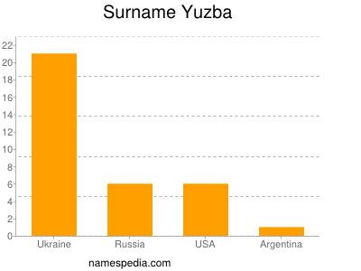 Surname Yuzba