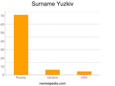 Surname Yuzkiv
