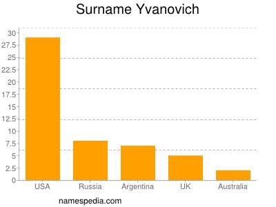Surname Yvanovich