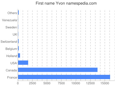 Given name Yvon