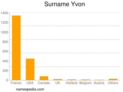 Surname Yvon