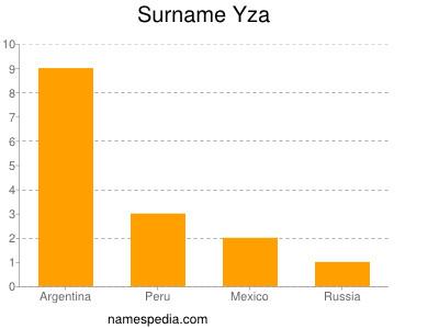 Surname Yza