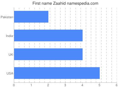 Given name Zaahid