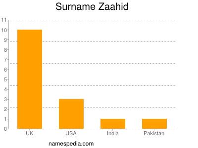 Surname Zaahid