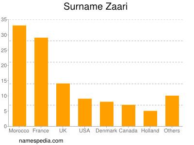 Surname Zaari