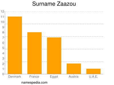 Surname Zaazou