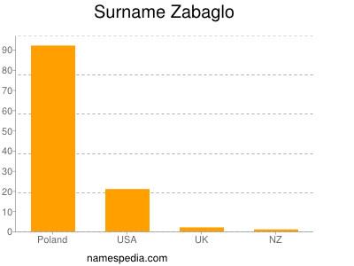 Surname Zabaglo