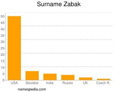 Surname Zabak