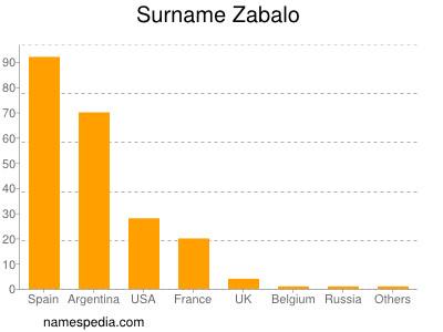 Surname Zabalo