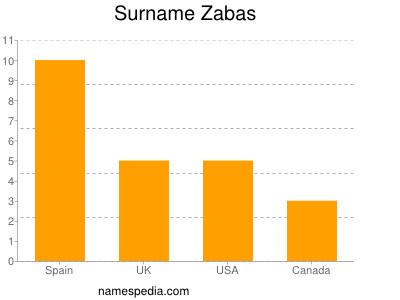 Surname Zabas