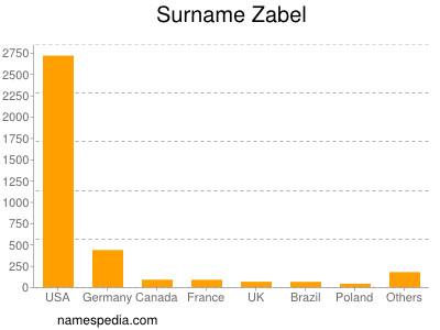 Surname Zabel