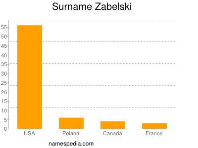 Surname Zabelski