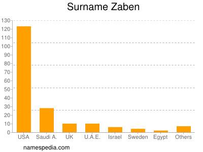 Surname Zaben