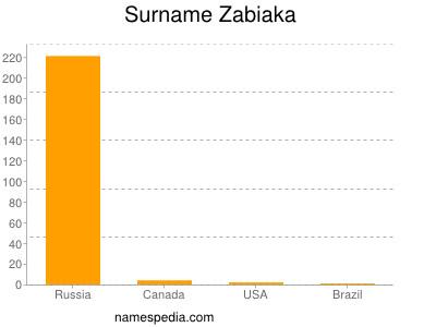 Surname Zabiaka