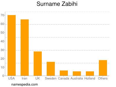 Surname Zabihi