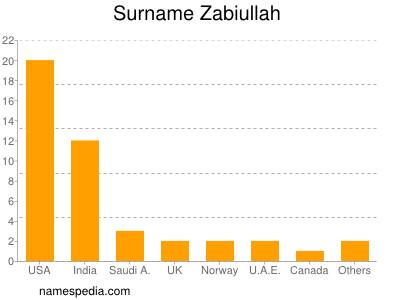 Surname Zabiullah