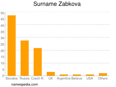 Surname Zabkova