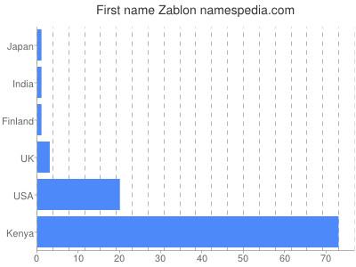 Given name Zablon